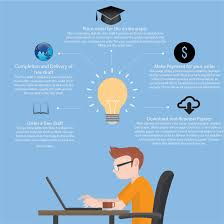 best custom essay writing top professional essay editing services essay writing order process