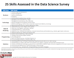 the top skills required in data science dataversity the top 10 skills required in data science