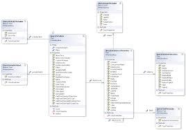 metadata service class diagrams  ax  metadata service query class diagram