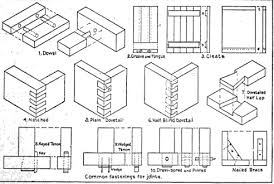 there are many types of wood joints used for boxes chests benches each of these joints are shaped by the same technique but are used for different article types woods