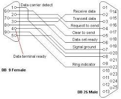 db25 to db9 wiring diagram images db9 to db25 null modem cable pinout on db25 to db9 wiring diagram