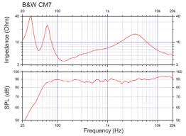 Обзоры и статьи - <b>B&W</b> CM7 : тест hi-fi <b>акустических</b> колонок ...