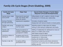 family development family life stages from gladding  family development family life stages from gladding 2009 repinned by melissa k