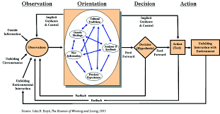 essay on decision loops part siwdt this quote highlights the basic contribution that boyd provided he developed a model that can be extrapolated into a process for decision making
