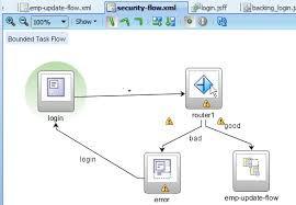 oracle jdeveloper  g release  tutorials   working with bounded    security flow task flow diagram