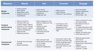 kpis for measuring content marketing roi smart insights digital combining measurements