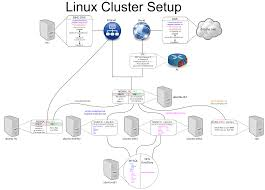 web cluster howto   bisd documentation   documentationcluster diagram