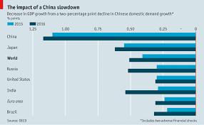 impact of the chinese economy on the u s economy investopedia the impact of a slowdown the economist