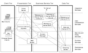 chapter  java enterprise system solution architecturesdiagram showing logical architecture for the example enterprise communications scenario  components horizontally positioned  in tiers