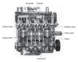 gasoline engine  cutaway and engine on pinterestcutaway diagram of a four cylinder gasoline engine more in http   mechanical