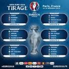 Groupe pour l euro 2016