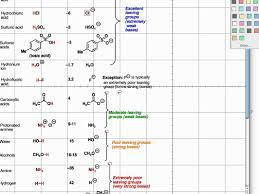 what makes a good leaving group what makes a good leaving group master organic chemistry