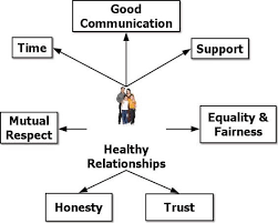 Image result for good communication in relationships