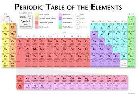 periodic table of the elements in continental english language        ang  jpg