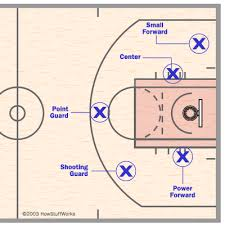 kids sports   basketball   player postitions and field diagaram