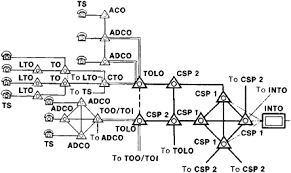telephone network   article about telephone network by the free    simplified diagram of a telephone network   ts  telephone set   lto  local telephone office of a rural network   to  tandem office   cto  central tandem