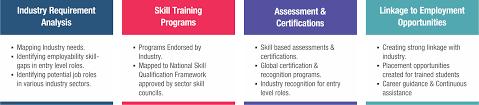 skill development student skill development skill development ict academy skill development framework s