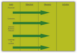 goals and objectives figure 6 7 using the balanced scorecard to translate goals into activities
