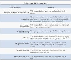 Interview Questions Explained: Behavioral interview questions