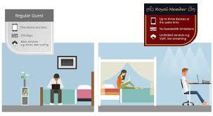Managed WLAN Solution for Hospitality | Edgecore