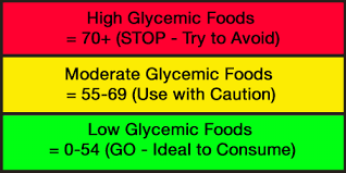 Image result for images of low glycemic diet reviews