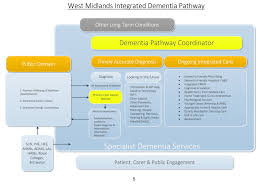 much unites us than divides us on integrated care in dementia west midlands dementia competency framework sept 2016 final 5
