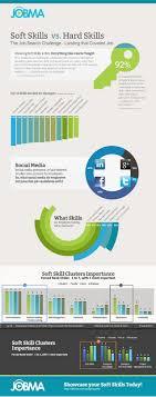 skills vs hard skills soft skills vs hard skills