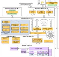 microsoft dynamics architectureapplication integration framework