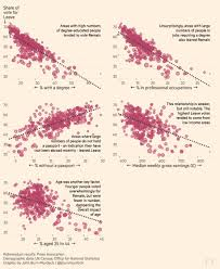 urbanomics brexit explained in graphics the areas large proportion of degree educated voters and jobs requiring degrees were the biggest votaries of remain in contrast those who had never