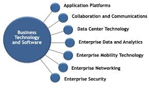 Image result for business technology