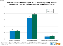 bullying child trends in terms of lifetime exposure females were more likely than males to have experienced all types of bullying appendix 1