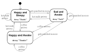 state diagram tips  by crystal sloanthis ta starts out happy and sleepy  and only wakes up when coffee arrives  or by being punched in the nose  she also gets sleepy and happy again each time
