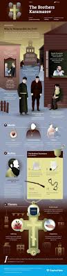 images about books worth reading study guide for fyodor dostoevsky s the brothers karamazov including chapter summary character analysis and more learn all about the brothers karamazov