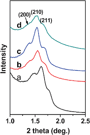 SAXS patterns of the calcined samples: (a) SBA-1, (b) Al-SBA-150 ...