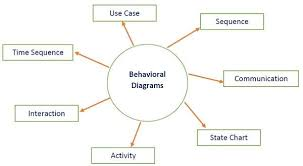 software architecture and design architecture modelsbehavioral diagram