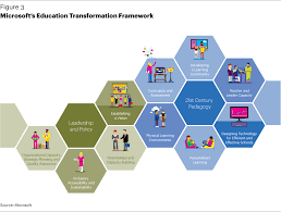 rethinking k 20 education transformation for a new age related skills and competencies