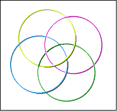 venn diagram for  setsdo you know why this is not a venn diagram for  sets