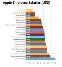 apple hiring in uae click for jobs pay emirates  the salaries for the advertised roles have not been specified but according to website business vibes an industrial designer is perhaps the highest paid on