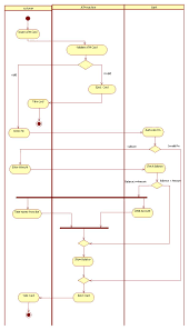 uml diagrams for atm machine   programs and notes for mcaactivity diagram for atm machine