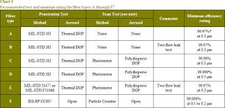 How Many <b>Types</b> of HEPA <b>Filters</b> Are There? | National <b>Air</b> Filtration ...