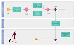 online shopping process bpmn   free online shopping process bpmn    leave request procedure bpmn