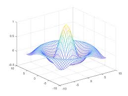 <b>Mesh</b> surface plot - MATLAB <b>mesh</b>