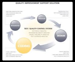 webtag   training and implementation of software quality assurance    phase i  process discovery