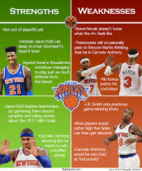 ny knicks strengths weaknesses breakdown nba ny knicks strengths weaknesses breakdown