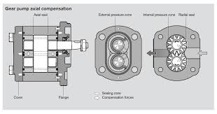 multi section gear pump vs  sauer danfoss pvg  in a common single section gear pump  like
