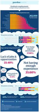 best ideas about graduate jobs interview graduate employment the biggest challenges facing graduate job seekers infographic