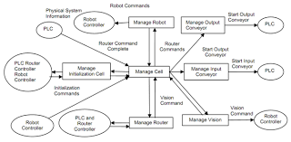 context level data flow diagram  mechanical engineering