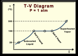 ch   lesson b  page    building a t v phase diagramstates and phases along an isobar on a tv diagram