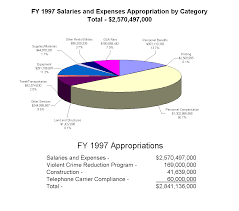 audit report 98 17 supplemental information and appendix fy 1997 salaries and expenses appropriation by category total 2 570 497 000