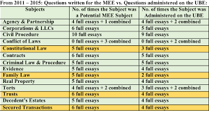 the evolution of the multistate essay exam  why family law may befamily law was administered only twice in ube states since  versus the six times questions were written for use in non ube states